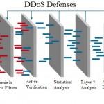 How a DDoS Works